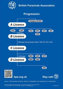BPAProgressionPosterJan2013