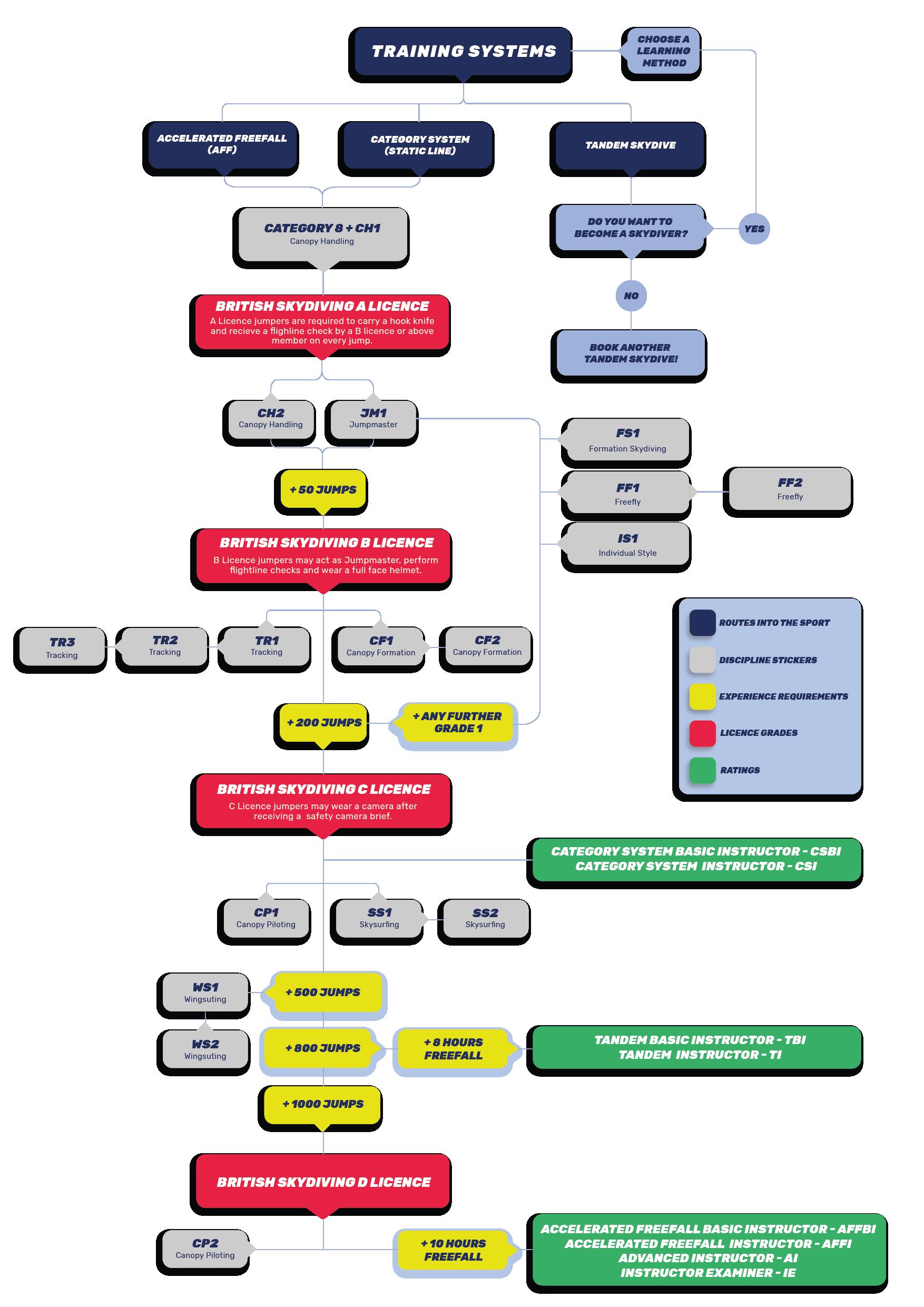 British Skydiving Progression Tree